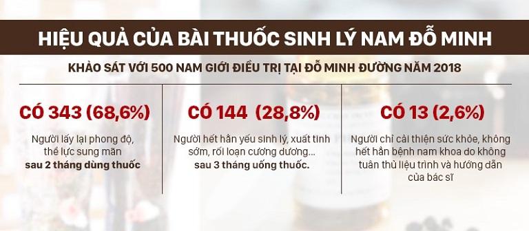 Số liệu khảo sát về hiệu quả của bài thuốc Sinh lý nam Đỗ Minh Đường