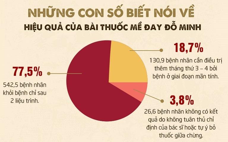 Hơn 96% bệnh nhân hài lòng với kết quả điều trị mề đay tại Đỗ Minh Đường