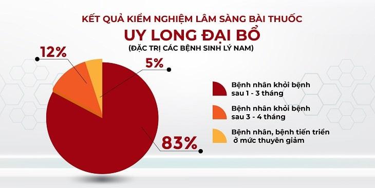 Kết quả khảo sát hiệu quả của bài thuốc Uy Long Đại Bổ (theo Viện Nghiên cứu & Phát triển Y dược cổ truyền dân tộc)