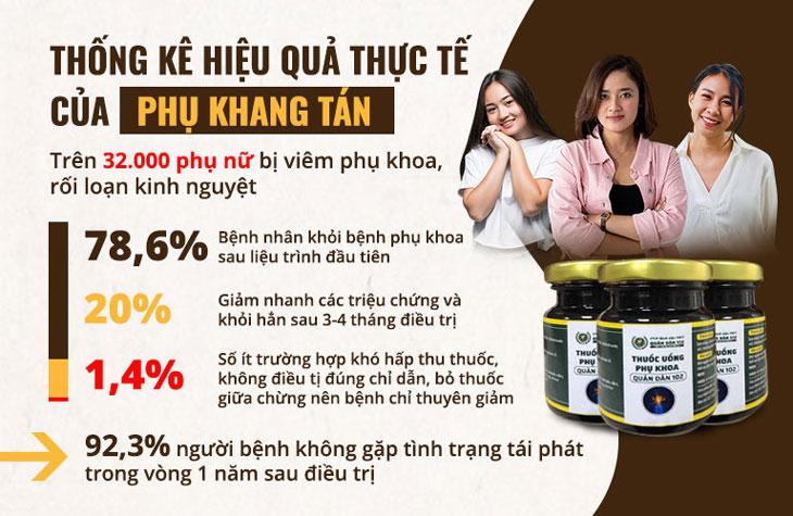 Hơn 32.000 chị em đã điều trị với Phụ Khang Tán đều cho hiệu quả tốt