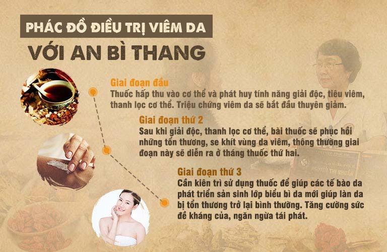 An Bi Thang qua trinh