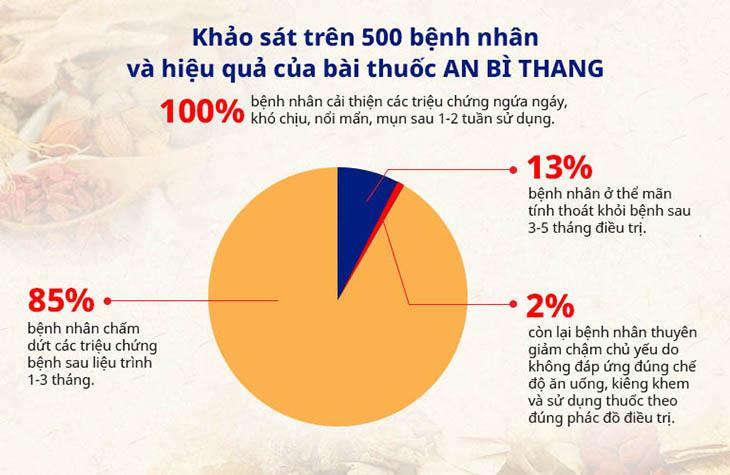 Khảo sát tại Trung tâm Da liễu Đông y Việt Nam cho thấy hiệu quả của bài thuốc An Bì Thang rất đáng tự hào