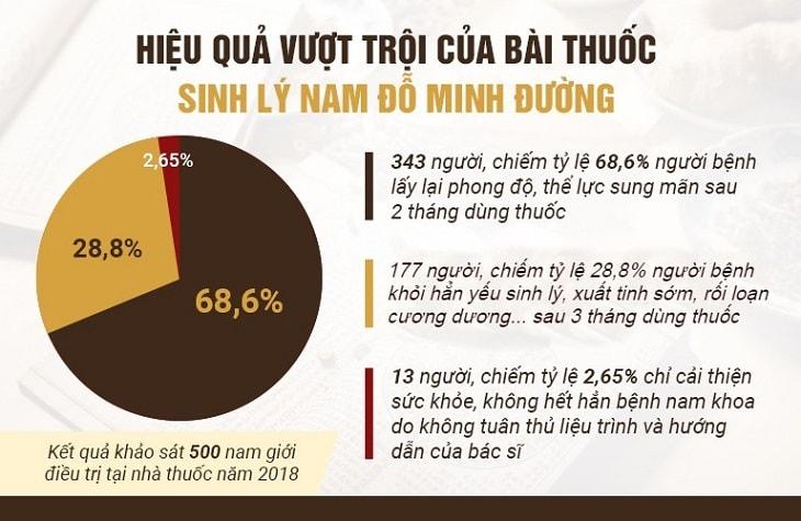 Kết quả khảo sát từ người bệnh tại Đỗ Minh Đường