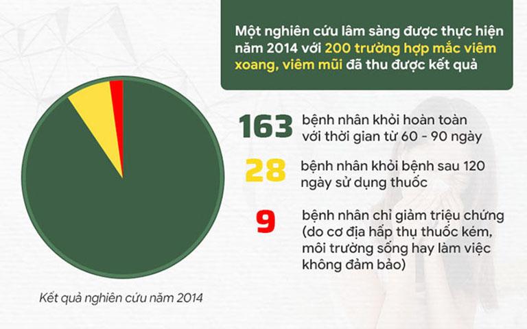 Kết quả kiểm chứng năm 2014