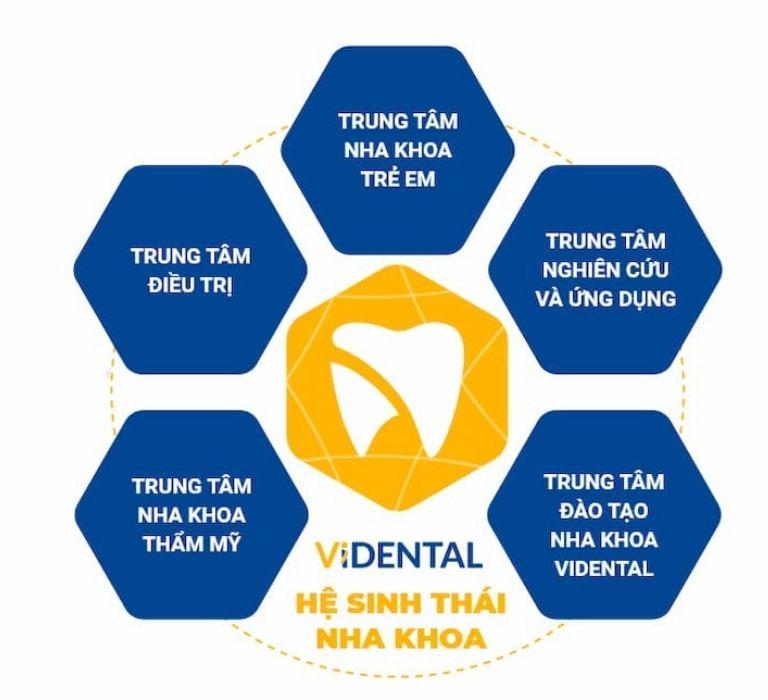 Hệ sinh thái Nha khoa phức hợp độc đáo, khác biệt góp phần thực hiện sứ mệnh chăm sóc sức khỏe răng miệng cộng đồng.